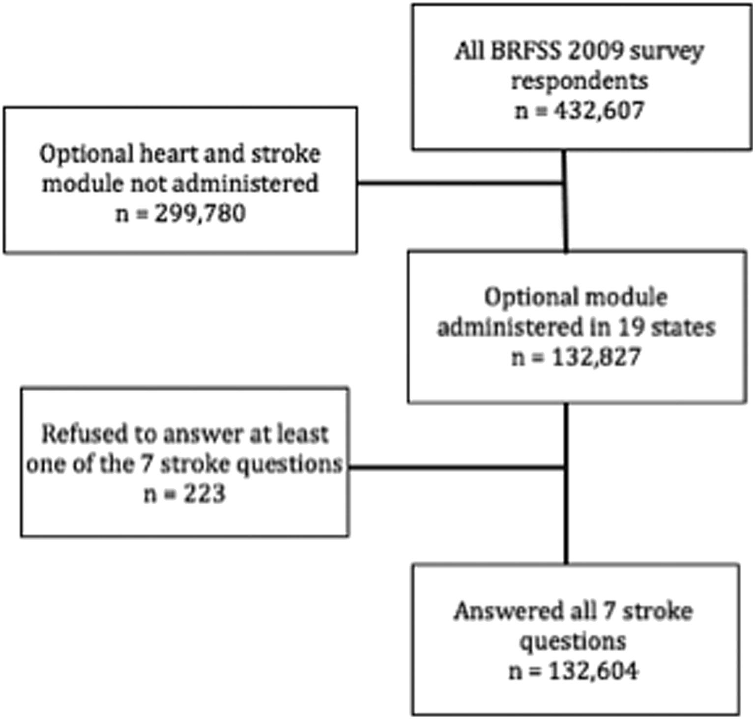 brief analysis of gender differences Gender differences in short- and long-term mortality in the vienna stemi registry   a landmark analysis was performed to assess long-term all-cause mortality.