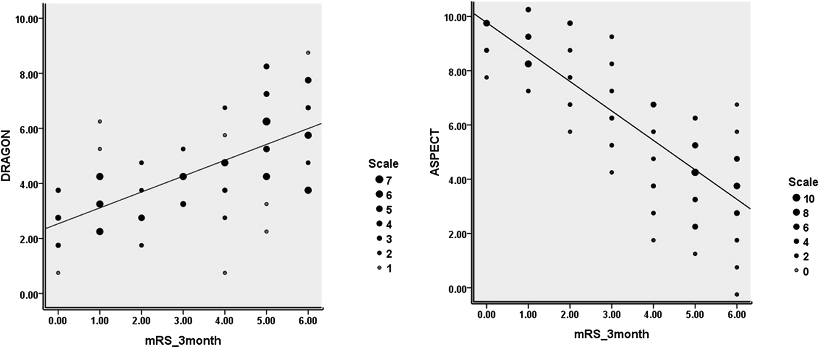 Predicting Stroke Outcome Using Clinical- Versus Imaging